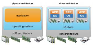 Estructura vmware